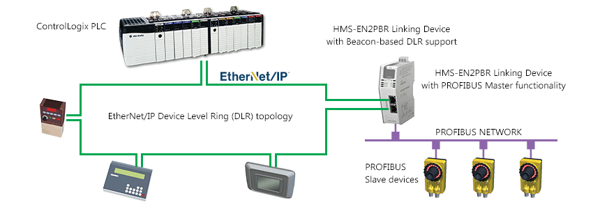 Новый шлюз EtherNet/IP - PROFIBUS DP Linking Device позволяет соединять устройства шины PROFIBUS с ПЛК Rockwell ControlLogix® или CompactLogix®